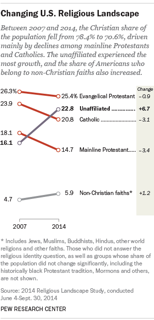 changing u.s. religious landscape, pew center